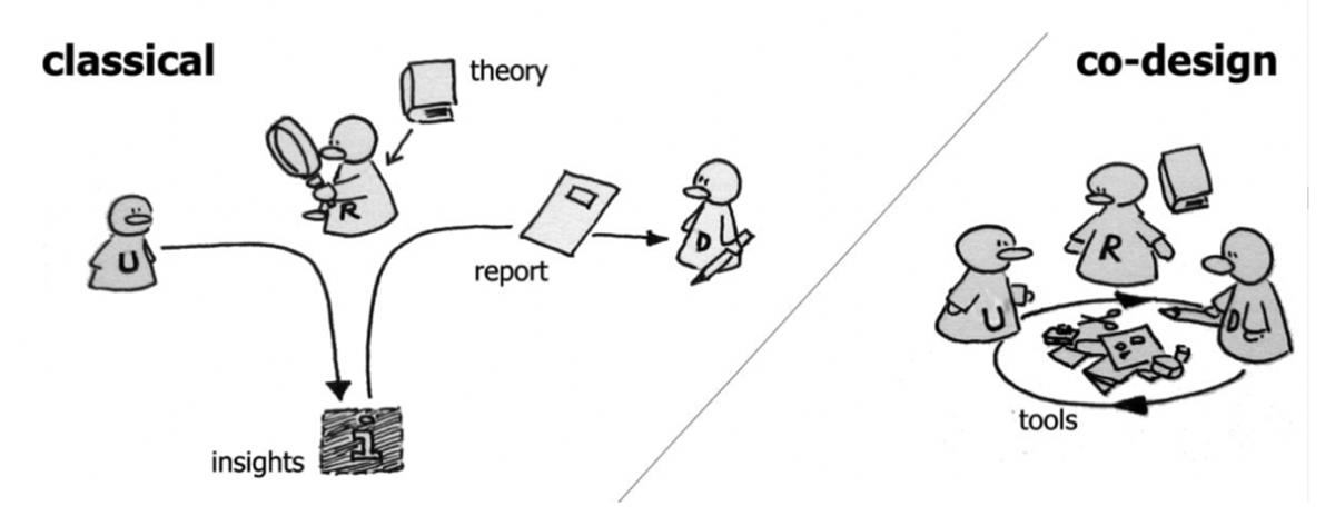 contextmapping model