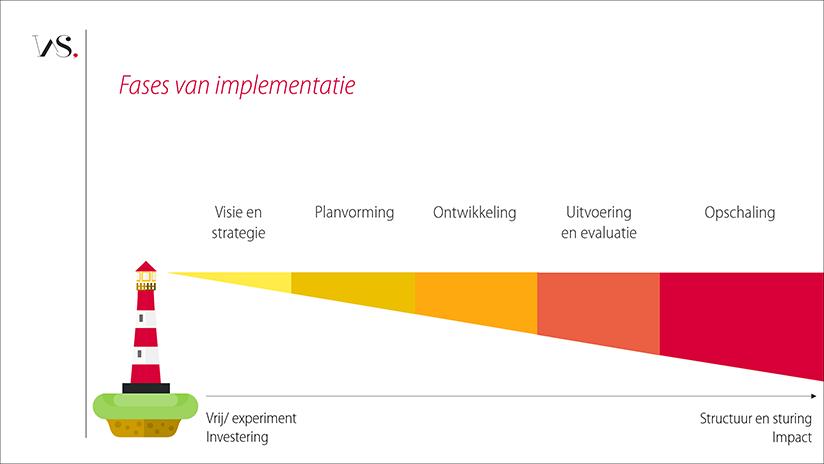 5-fasenmodel implementatie van ehealth